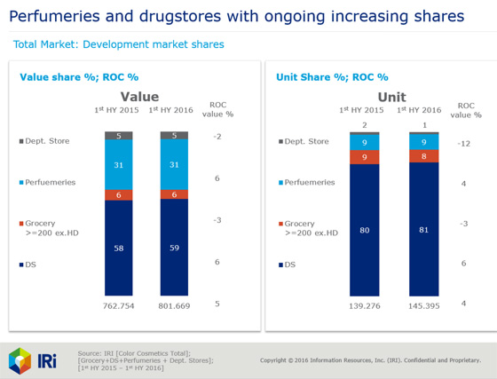Perfumeries and drugstores with ongoing increasing shares