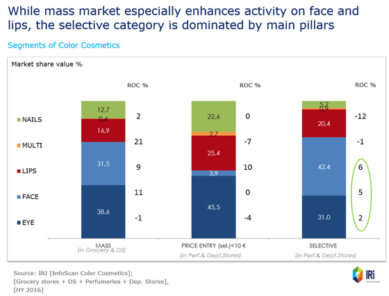 While mass market especially enhances activity on face and lips, the selective category is dominated by main pillars