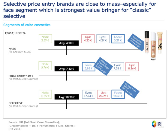 Selective price entry brands are close to mass–especially for face segment which is strongest value bringer for